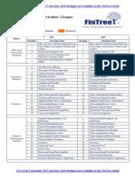 Fintree CFA LI 2018 Curriculum Changes