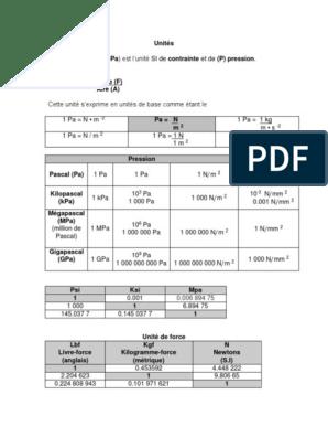 Unités (Pa Kpa Mpa Gpa) | Pascal (Unité) | Quantité