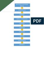 Diagrama d flujo de galletas