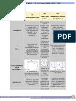 Diferencia Entre Los Sistemas Cpm Lpu y Pert