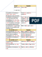 Tabla de Ortografía