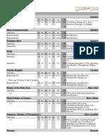 Basilea list