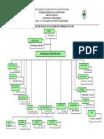 struktur organisasi ukp