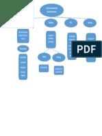 Mapa Conceptual Ejes Educación