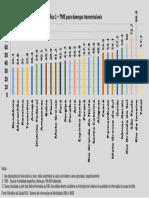 Grafico Bio Datasus DST