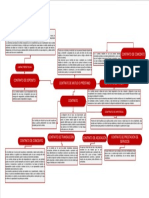 Mapa Mental. Contrato y Garantias. Oscar Castro