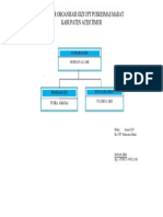 Struktur Organisasi Gizi