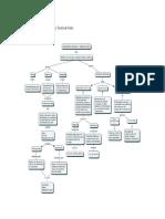 Mapas Conceptuales procesos de manufactura