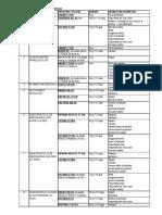 Schema de Tratament Pentru Semintoase