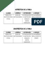 Características de La Fabula