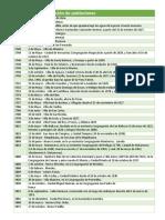 Cronología de Fundaciones municipios de Tamaulipas, México