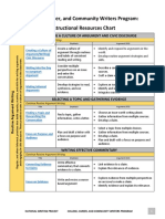 C3WP Instructional Resources Chart_final
