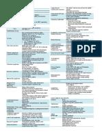 Pathology - WBC Neoplasms Rapid Review