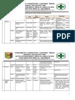 9.1.1.3 Evaluasi Dan Tindak Lanjut Layanan Klinis