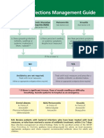 SDCEP Bacterial Infections Management Guide Poster