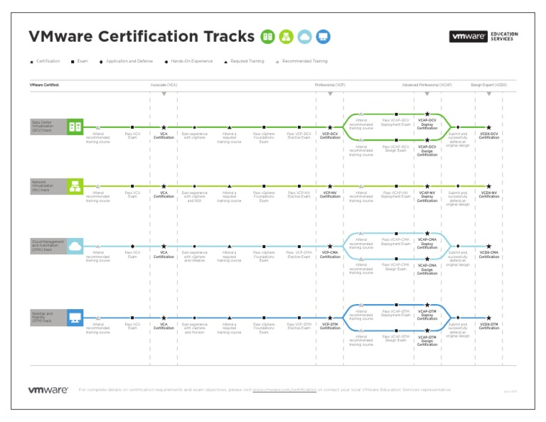 Vmware Certification Tracks Professional Certification V Mware