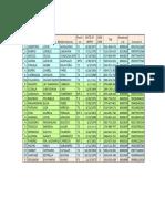 Data of Teachers