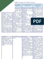 Diagrama Tematico Sobre Las Cuatro Escuelas (Producto2)