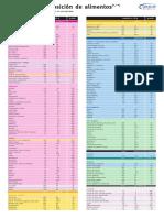 Tabla Alimentos A3.pdf