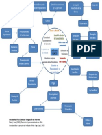 OsvaldoRC Mapa Modelo Clinico