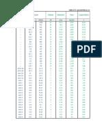 Tablas de parametros de Lineas de Transmision