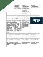 Tabela,Paródia, Paráfrase, Alusão e Citação