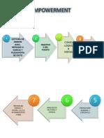 Proceso de Capacitación para ejecutivas de ventas