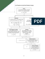 0306_Real_Number_System (1).pdf