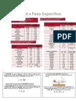 TABLAS de Densidad y Pesos Específicos