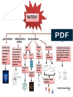 Mapa Conceptual de Materia