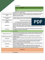 Patologia de Funciones Reesumen