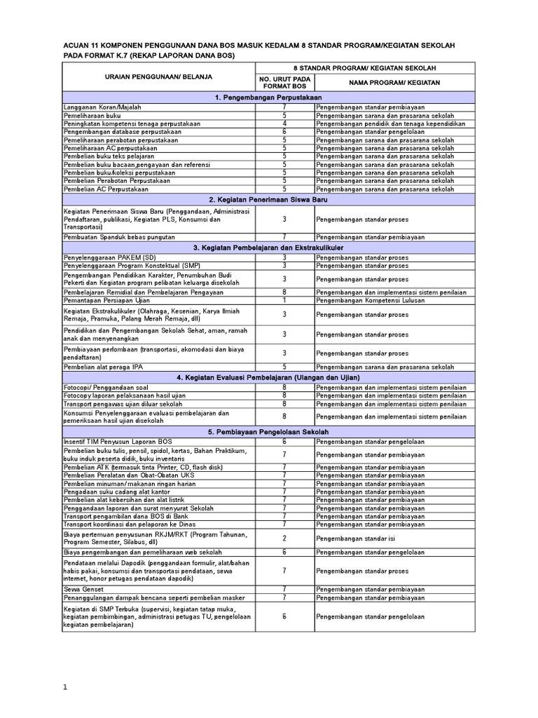 Acuan 11 Komponen Penggunaan Dana Bos Pada 8 Standar Program