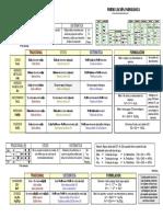 Resumen Reglas de Formulación Inorgánica