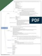 Mapa Mental -  TI Arquivo.pdf