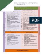 Analisis Dafo Centro BEAS