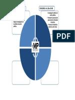 Mapa Mental -Ministerio Publico