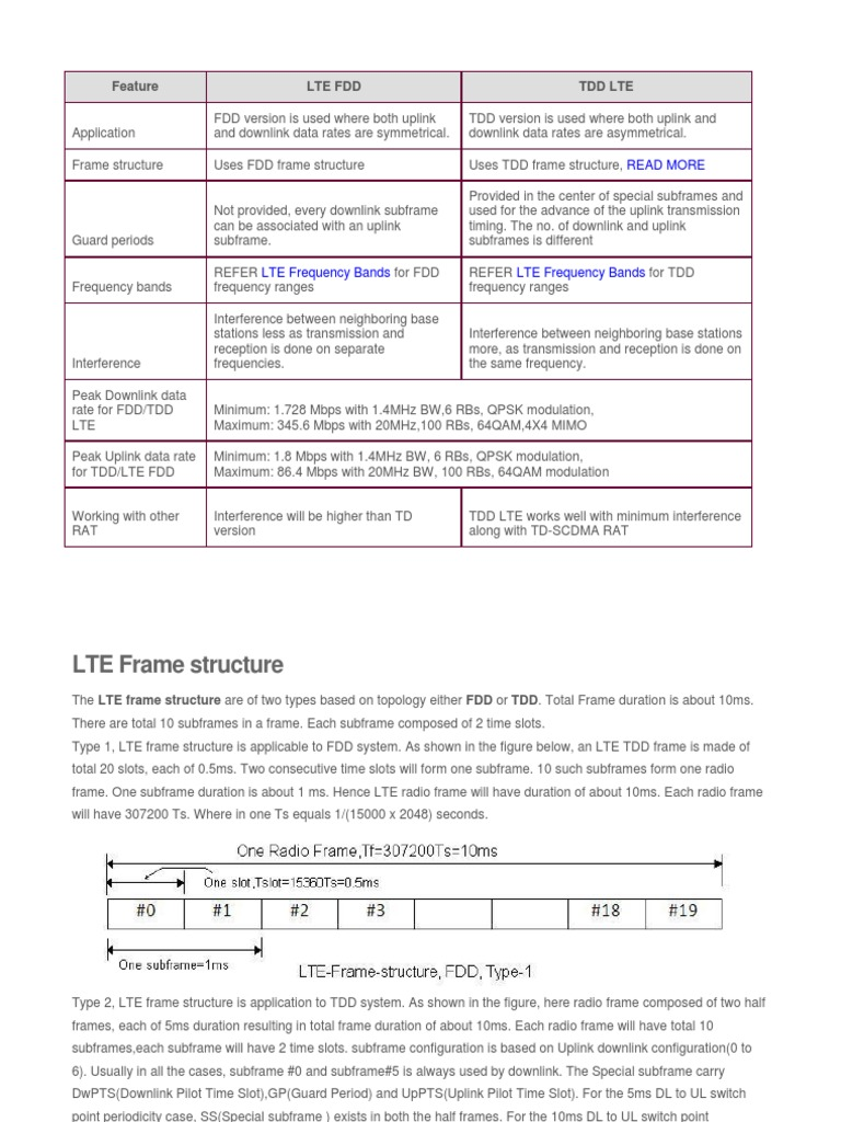 LTE FDD-TDD | Duplex (Telecommunications) | Lte (Telecommunication)
