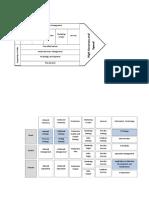 Component Busines Model