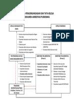 Skema Pengorganisasian Dokumen Akreditasi