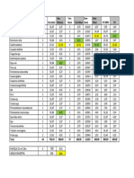 Resumen cálculos del  Indice de valor de importancia de un bosque a partir de un inventario en base al muestreo sistemático