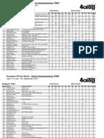 Pro Rider Ranking European 4Cross Series #13 - 4Cross Wolfach 2017
