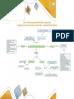 Mapa Conceptual Sobre Desarrollo Humano Sostenible
