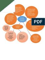 Diagrama radial de la lectura de Frida Díaz Barriga