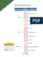 Diagrama de Operaciones de Proceso Harina Pescado