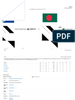 3rd ODI, Bangladesh Tour of South Afric...22 2017 _ Match Summary