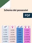 schema possessivi