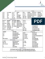 Excel Short-Cut Keys