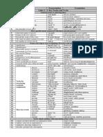 AVU. Units 01-07. Working With Academic Vocabulary