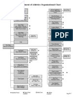 department of athletics organizational chart