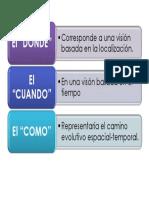 Geografia El Donde, Como y Cuando (Numero 3)